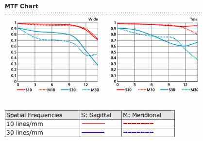 grafico MTF