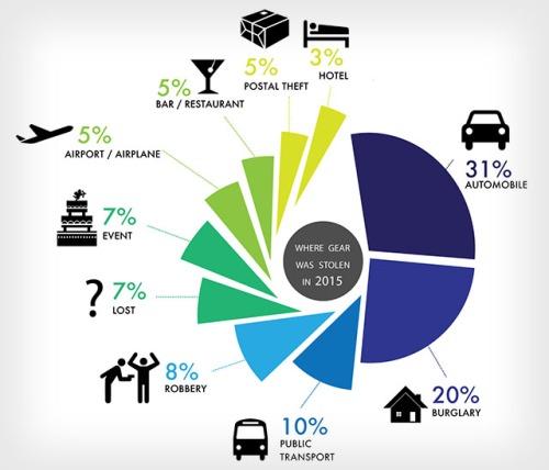 Statistiche furti 2015